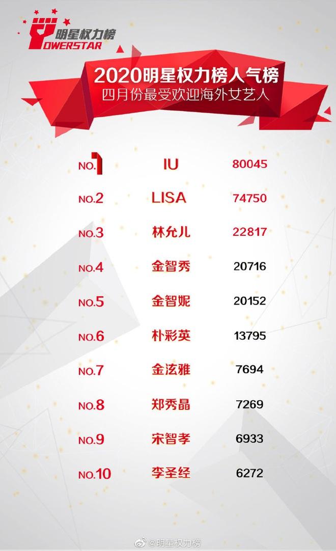 Lisa bội thu khi trở thành mentor của TXCB: Chứng minh thực lực xuất sắc, danh tiếng tăng vọt, mở đường cho BLACKPINK tại Trung Quốc? - ảnh 11