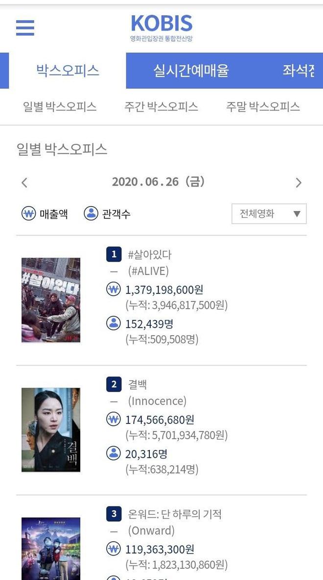 #ALIVE của Yoo Ah In - Park Shin Hye oanh tạc phòng vé Hàn, netizen Việt háo hức đòi được xem - ảnh 4