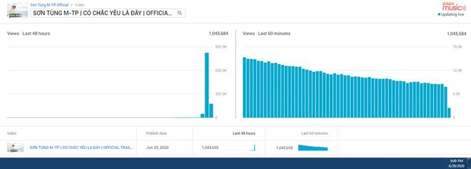Sơn Tùng M-TP phi thẳng #2 trending đe doạ BLACKPINK, fan cật lực cày view vì chờ đợi quá lâu và các thành tích sau 11 tiếng ra trailer MV mới - Ảnh 2.