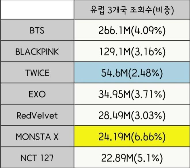 """Đọ view của các nhóm Kpop ở từng quốc gia trong năm qua: BLACKPINK """"thống trị"""" Đông Nam Á nhưng về tổng thể vẫn bị BTS bỏ xa? - ảnh 12"""