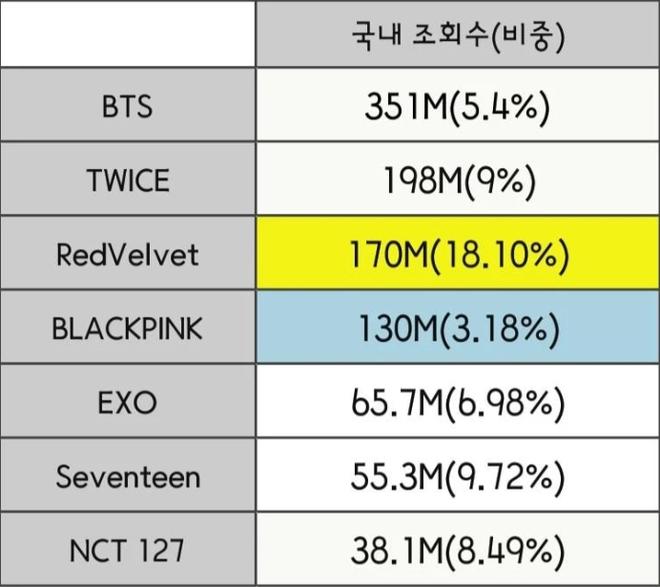 """Đọ view của các nhóm Kpop ở từng quốc gia trong năm qua: BLACKPINK """"thống trị"""" Đông Nam Á nhưng về tổng thể vẫn bị BTS bỏ xa? - ảnh 8"""