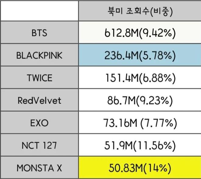 """Đọ view của các nhóm Kpop ở từng quốc gia trong năm qua: BLACKPINK """"thống trị"""" Đông Nam Á nhưng về tổng thể vẫn bị BTS bỏ xa? - ảnh 1"""