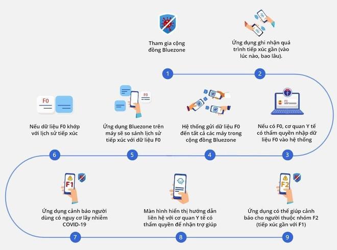 Khuyến khích tải ứng dụng Bluezone, nhà mạng đồng loạt tặng 5GB data, miễn phí 100% cước truy cập - ảnh 3