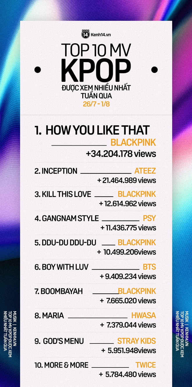 10 MV Kpop được xem nhiều nhất tuần: BLACKPINK tăng tốc cản màn cướp ngôi vương từ ATEEZ; Hwasa vượt mặt TWICE lẫn Stray Kids - ảnh 1