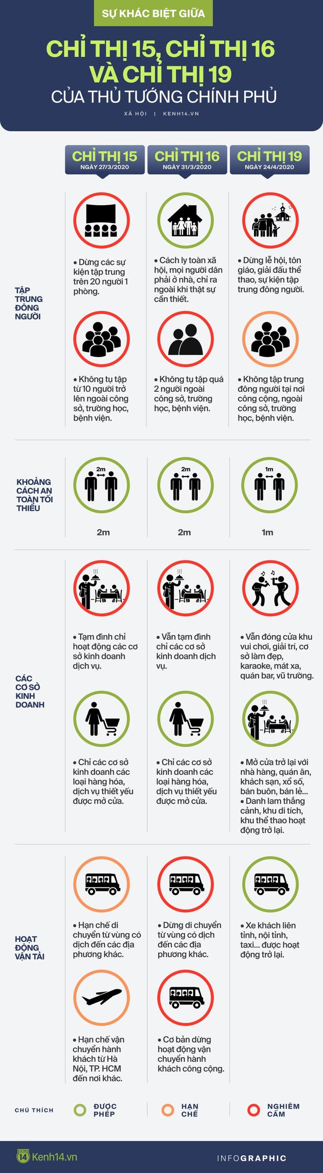 Sự khác nhau giữa Chỉ thị 15, Chỉ thị 16 và Chỉ thị 19 của Thủ tướng Chính phủ - ảnh 1
