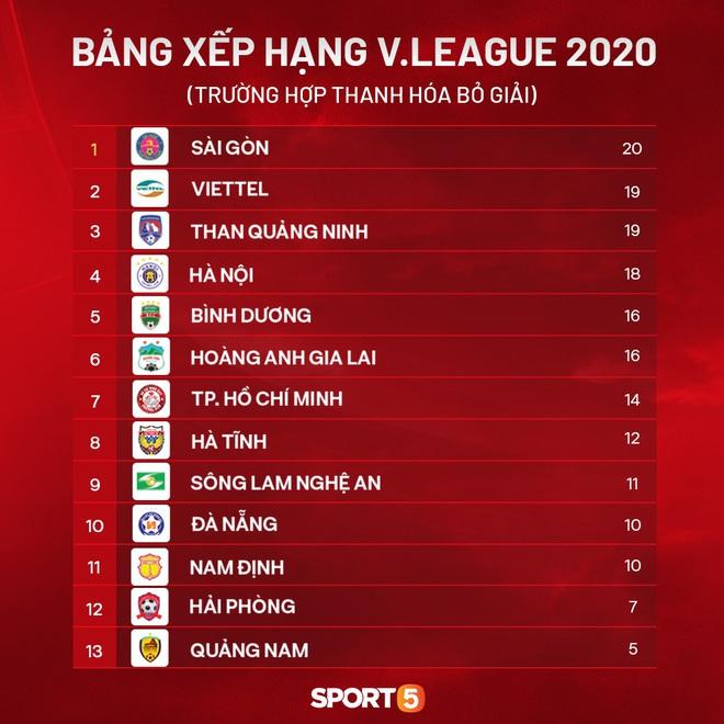 Đội bóng của Công Phượng sẽ phải một phen sống mái với Tuấn Anh, Xuân Trường nếu Thanh Hóa bỏ V.League 2020 - ảnh 1