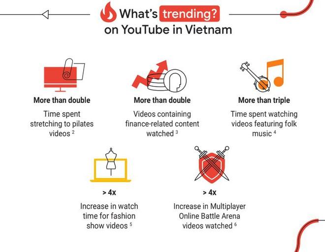 Không phải phim ảnh hay âm nhạc, người Việt đang có xu hướng nghiện xem các giải đấu game trên YouTube - ảnh 1