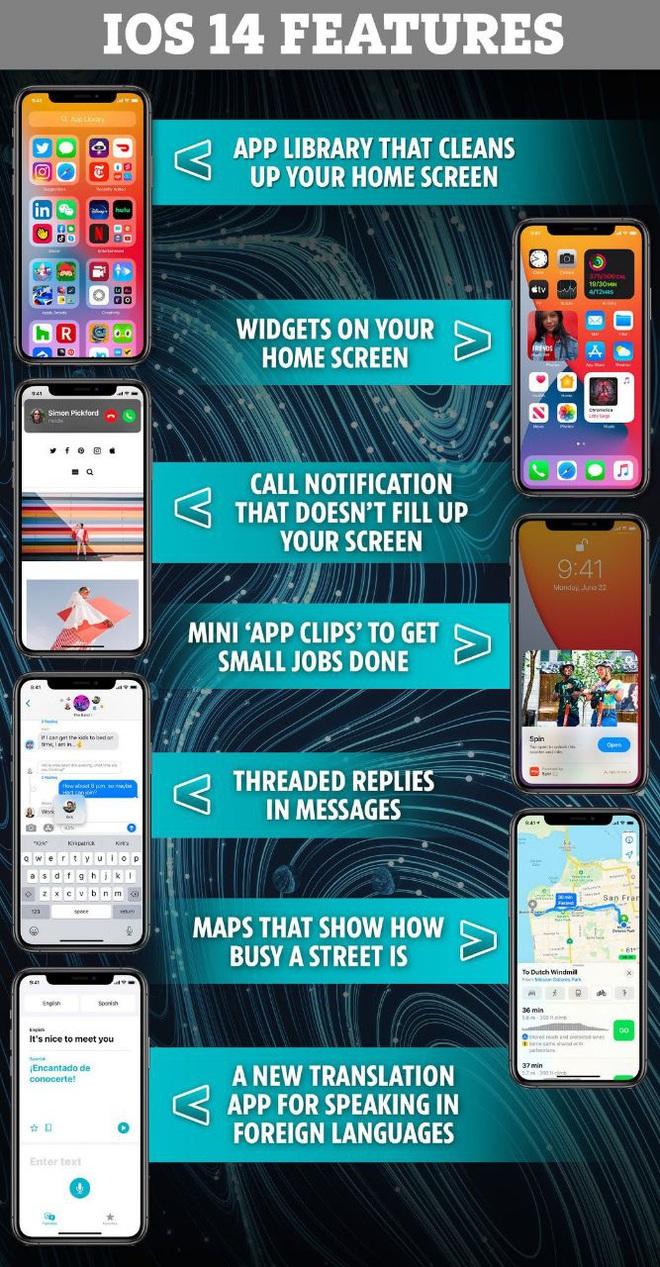 Apple sẽ chính thức trình làng iOS 14 vào ngày mai (17/9) và đây là những thứ đáng để mong chờ! - Ảnh 1.