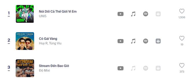 Cuộc chiến sôi nổi của những ca khúc đình đám và các fandom mạnh nhất Vpop trên No.1 Realtime HOT14 - ảnh 4