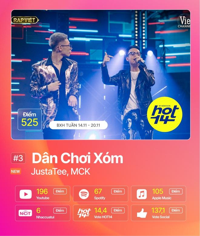 Min tiếp tục giữ vững No.1 trước Jack, MCK và JustaTee debut quá đỉnh nhưng không bất ngờ bằng Hương Ly tại BXH HOT14 tuần này - ảnh 13