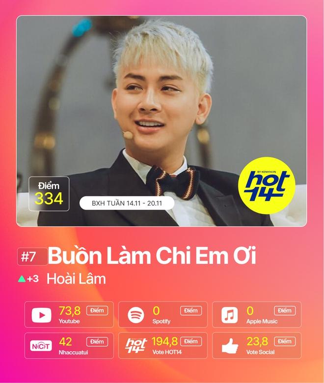 Min tiếp tục giữ vững No.1 trước Jack, MCK và JustaTee debut quá đỉnh nhưng không bất ngờ bằng Hương Ly tại BXH HOT14 tuần này - ảnh 8