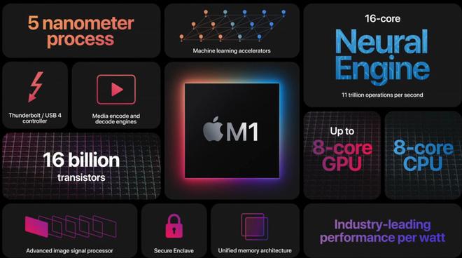 Lý do tại sao bạn không nên mua MacBook Pro M1, dù nó có tốc độ nhanh đến khó tin - ảnh 1