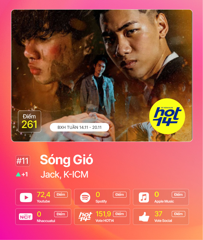 Min tiếp tục giữ vững No.1 trước Jack, MCK và JustaTee debut quá đỉnh nhưng không bất ngờ bằng Hương Ly tại BXH HOT14 tuần này - ảnh 5