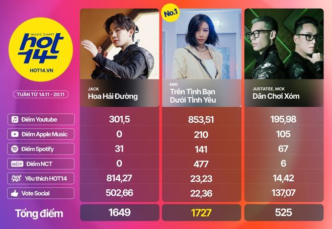 Min tiếp tục giữ vững No.1 trước Jack, MCK và JustaTee debut quá đỉnh nhưng không bất ngờ bằng Hương Ly tại BXH HOT14 tuần này - ảnh 12