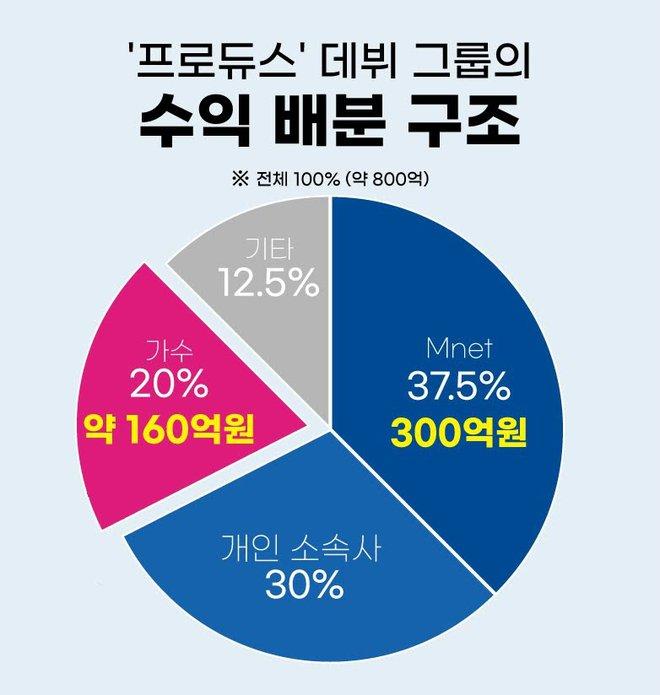 Luật sư hé lộ Mnet sẽ phải bồi thường 7 tỷ cho mỗi nạn nhân bê bối gian lận Produce 101, nhưng dư luận vẫn phẫn nộ vì lý do gì? - Ảnh 3.