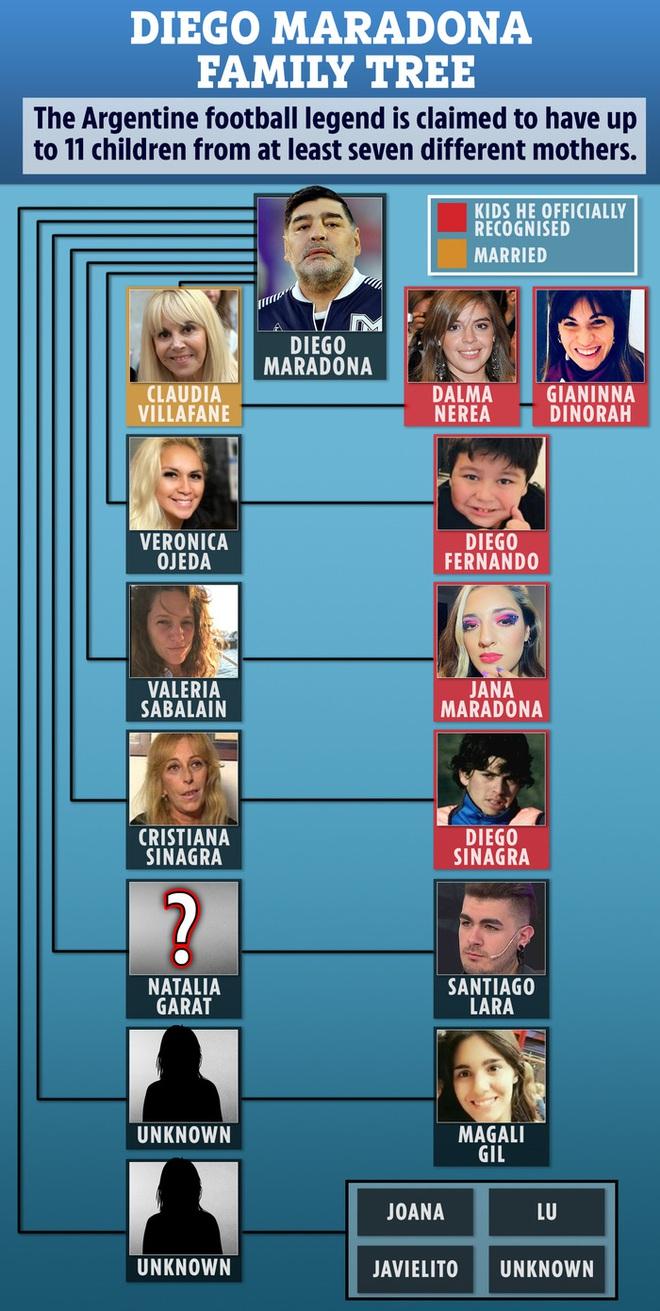Cuộc chiến phân chia tài sản rắc rối giữa 11 người con Maradona - ảnh 3