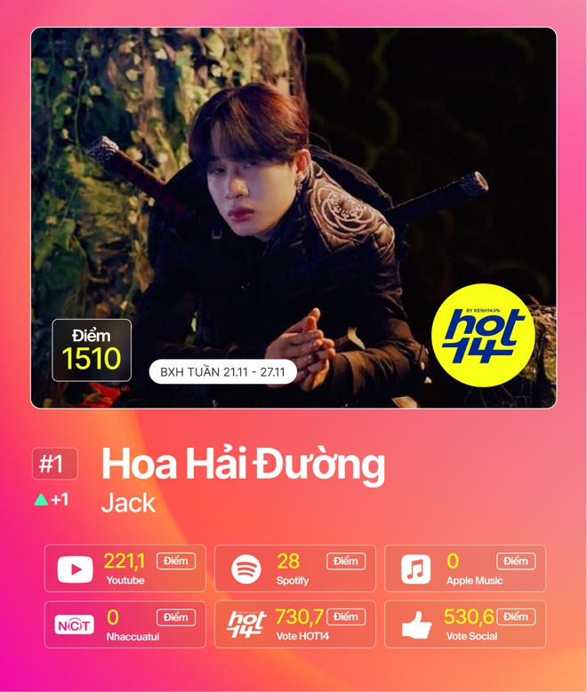 Jack giành lại no.1 từ Min sau 2 tuần, Hiền Hồ cùng Soobin đua tranh gay gắt trong top 5 BXH HOT14 - ảnh 14