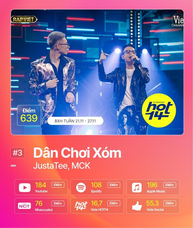 Jack giành lại no.1 từ Min sau 2 tuần, Hiền Hồ cùng Soobin đua tranh gay gắt trong top 5 BXH HOT14 - ảnh 12