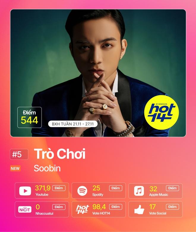 Jack giành lại no.1 từ Min sau 2 tuần, Hiền Hồ cùng Soobin đua tranh gay gắt trong top 5 BXH HOT14 - Ảnh 12.