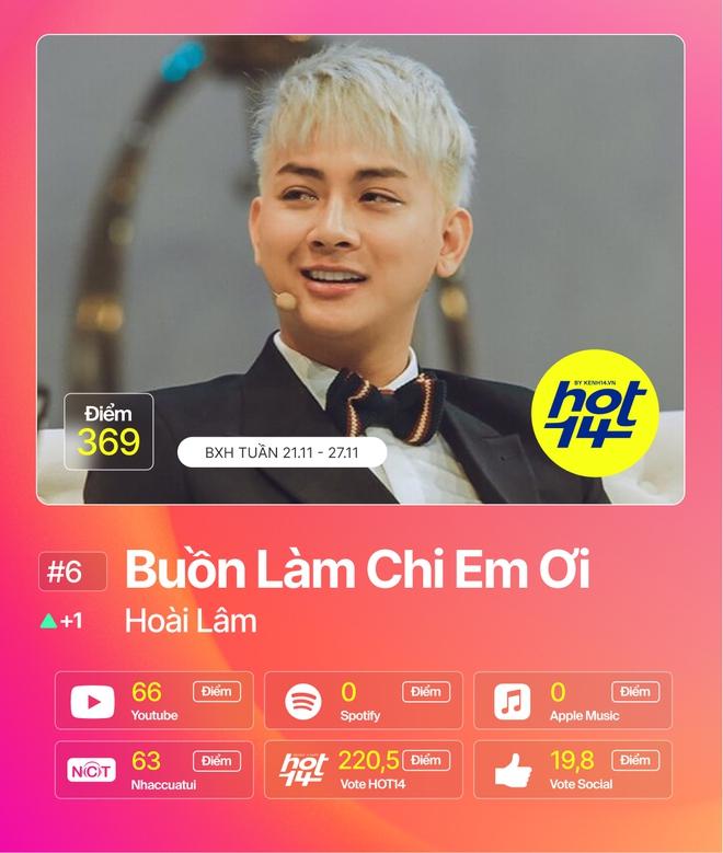 Jack giành lại no.1 từ Min sau 2 tuần, Hiền Hồ cùng Soobin đua tranh gay gắt trong top 5 BXH HOT14 - ảnh 9