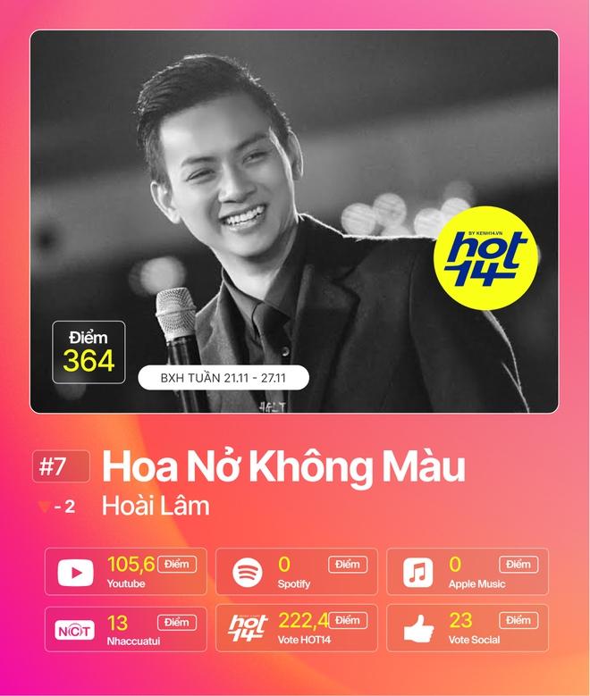 Jack giành lại no.1 từ Min sau 2 tuần, Hiền Hồ cùng Soobin đua tranh gay gắt trong top 5 BXH HOT14 - ảnh 8