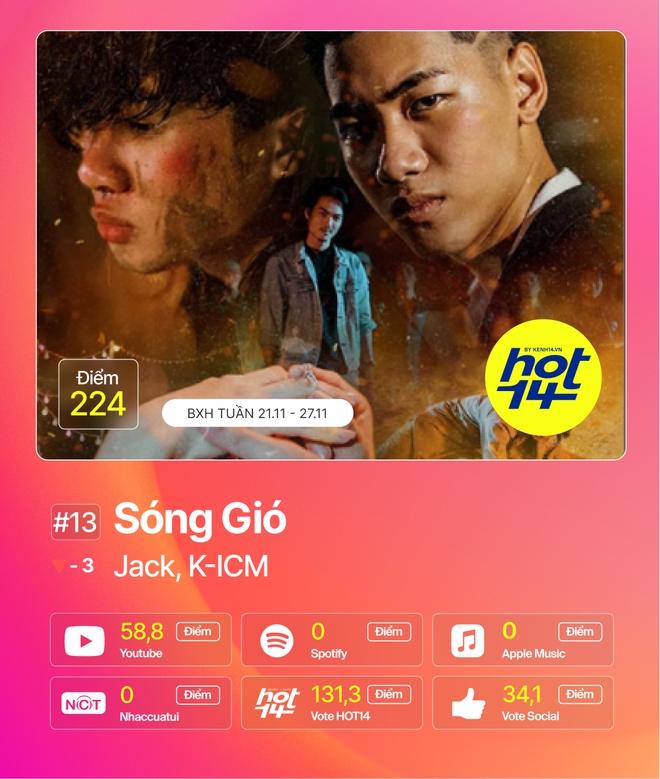 Jack giành lại no.1 từ Min sau 2 tuần, Hiền Hồ cùng Soobin đua tranh gay gắt trong top 5 BXH HOT14 - ảnh 2