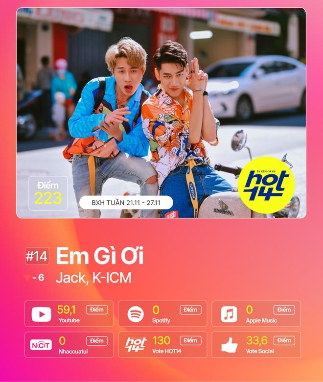 Jack giành lại no.1 từ Min sau 2 tuần, Hiền Hồ cùng Soobin đua tranh gay gắt trong top 5 BXH HOT14 - ảnh 1