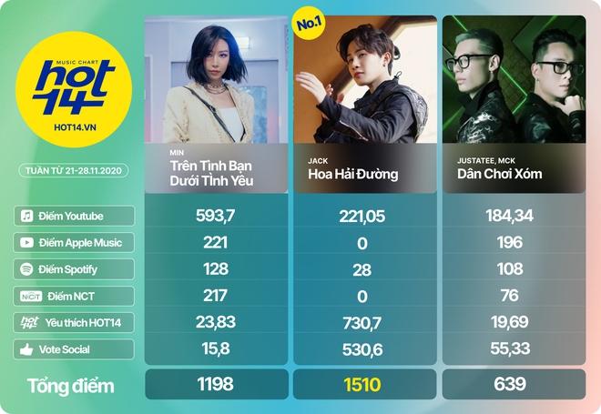 Jack giành lại no.1 từ Min sau 2 tuần, Hiền Hồ cùng Soobin đua tranh gay gắt trong top 5 BXH HOT14 - Ảnh 14.
