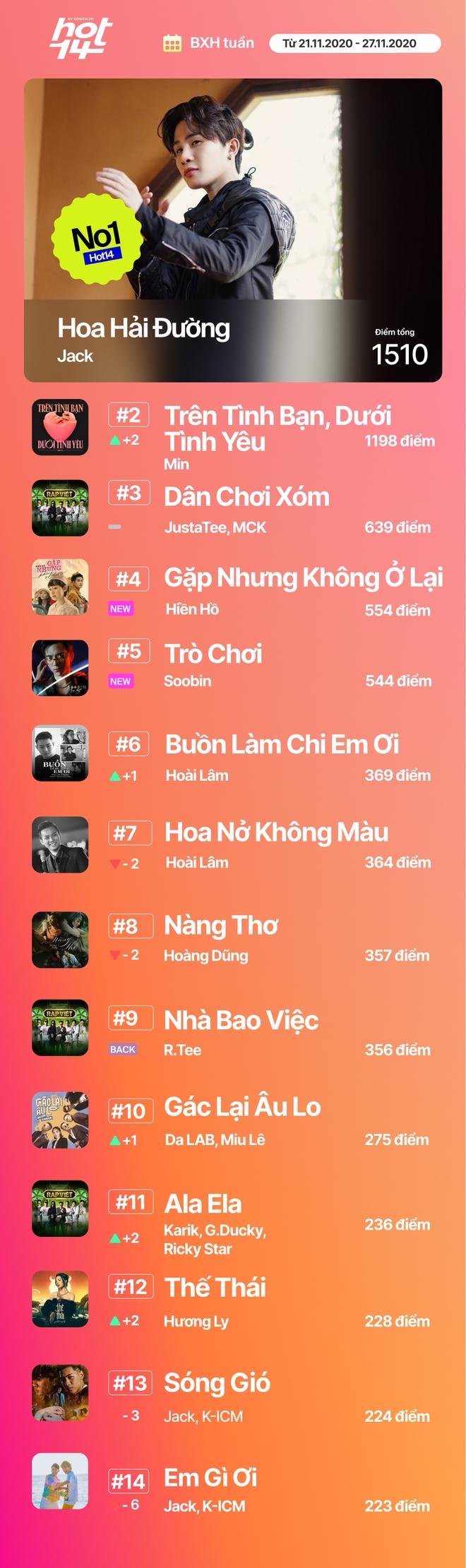 Jack giành lại no.1 từ Min sau 2 tuần, Hiền Hồ cùng Soobin đua tranh gay gắt trong top 5 BXH HOT14 - Ảnh 19.