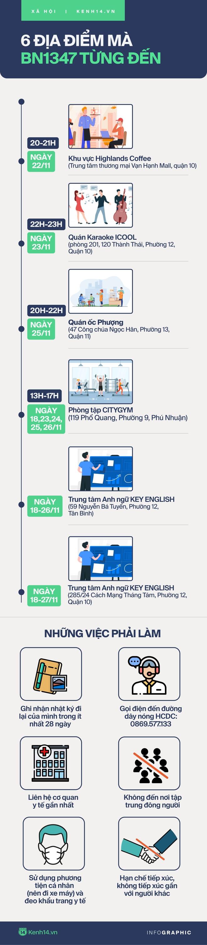 Infographic: Hướng dẫn biện pháp phòng dịch đối với những người từng ghé 6 địa điểm mà BN1347 đã đến - ảnh 1
