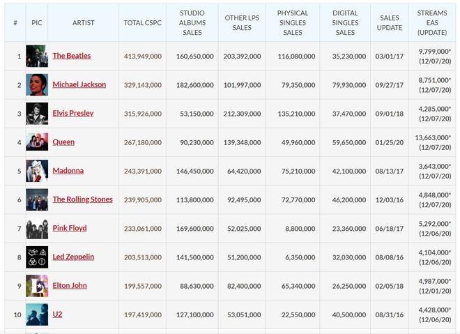 Top 10 nghệ sĩ có doanh số bán chạy nhất mọi thời đại chỉ có 1 đại diện nữ