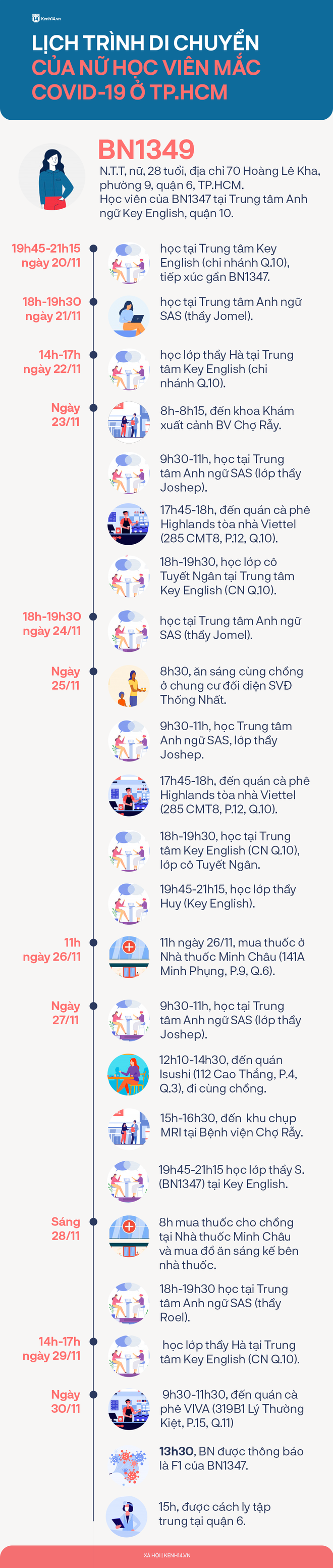 Infographic lịch trình dày đặc của nữ học viên mắc Covid-19 ở TP.HCM: 2 lần đến BV Chợ Rẫy, ghé nhiều địa điểm để ăn và uống cà phê - Ảnh 1.