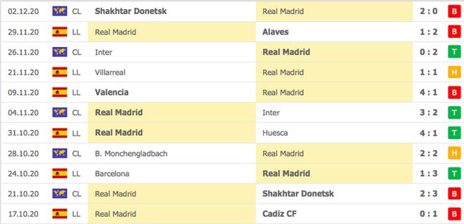 Real Madrid thất bại trên đất Ukraine lạnh giá - ảnh 1