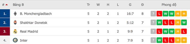 Real Madrid thất bại trên đất Ukraine lạnh giá - ảnh 8