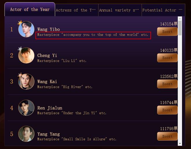 Vương Nhất Bác bị nghi lợi dụng Trần Tình Lệnh để đua top bình chọn diễn viên nam ở báo Trung - ảnh 3