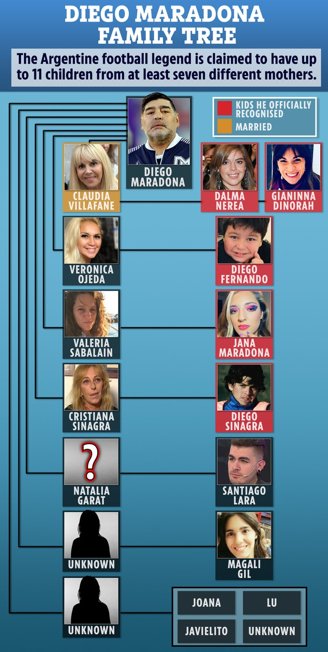 Bạn thân khẳng định Diego Maradona vẫn còn 2 người con chưa được thừa nhận - ảnh 3