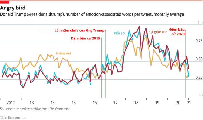 Những con số biết nói về hoạt động của Tổng thống Trump trên Twitter trước khi bị cấm - ảnh 2