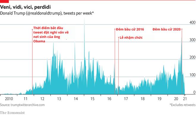 Những con số biết nói về hoạt động của Tổng thống Trump trên Twitter trước khi bị cấm - ảnh 1