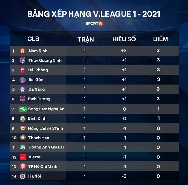 Lịch thi đấu vòng 2 V.League 2021: Cục diện khó đoán - ảnh 2