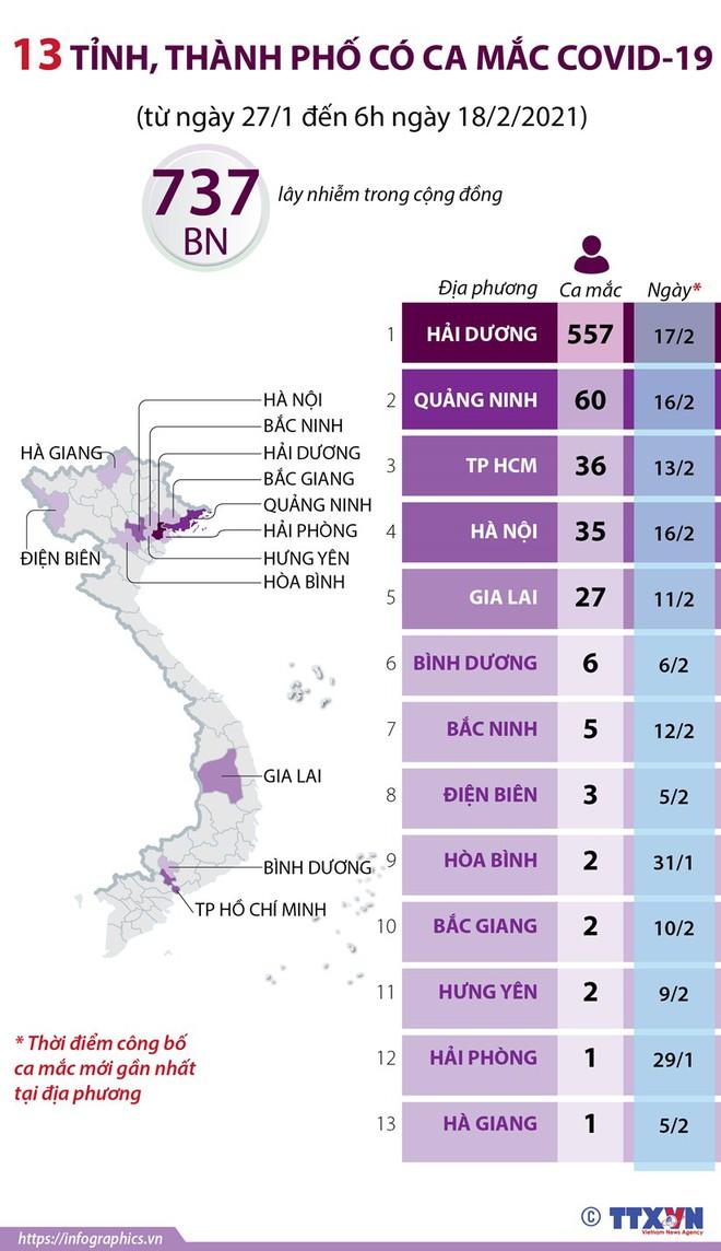 Diễn biến dịch ngày 18/2: Hải Dương có thêm 12 ca dương tính; 2 bệnh nhân Covid-19 diễn biến nặng - Ảnh 1.