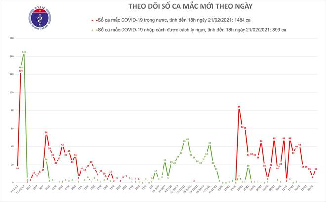Dịch COVID-19 ngày 21/2: Thêm 15 ca mắc mới tại Hải Dương; F1 ở Quảng Ninh không cách ly, đi dạy lái xe - Ảnh 1.