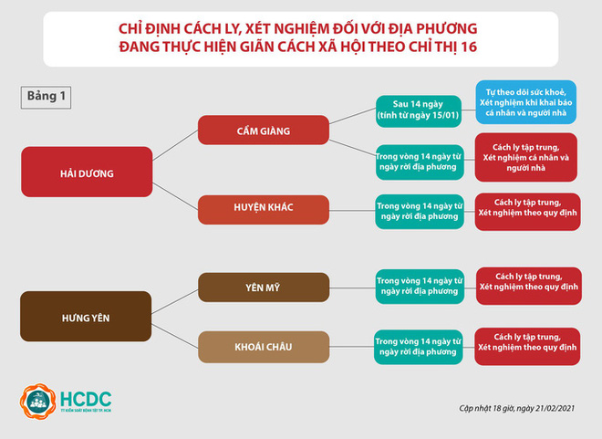 Dịch COVID-19 ngày 21/2: Thêm 15 ca mắc mới tại Hải Dương; F1 ở Quảng Ninh không cách ly, đi dạy lái xe - Ảnh 2.