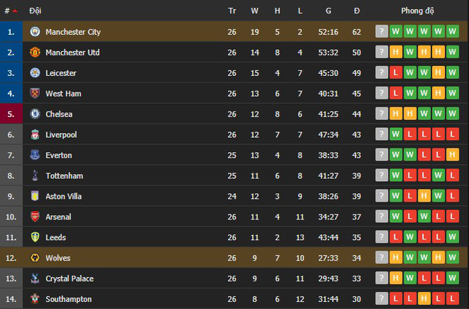 Giành chiến thắng thứ 21 liên tiếp, Manchester City gia tăng cách biệt với nhóm bám đuổi trên BXH - ảnh 9