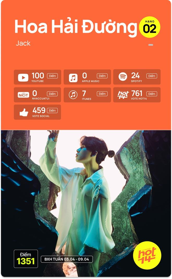 Hà Anh Tuấn bất ngờ debut top 5, Jack giữ vững no.1 trước hit Sài Gòn Đau Lòng Quá và 5 nhân tố mới tại HOT14 - ảnh 13