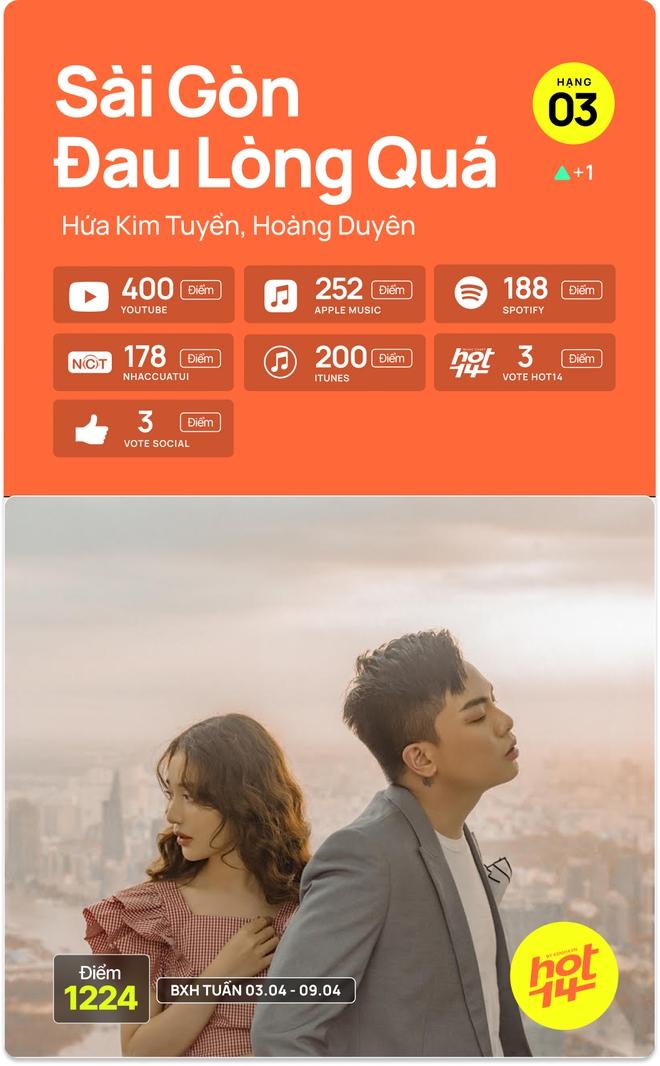 Hà Anh Tuấn bất ngờ debut top 5, Jack giữ vững no.1 trước hit Sài Gòn Đau Lòng Quá và 5 nhân tố mới tại HOT14 - ảnh 12