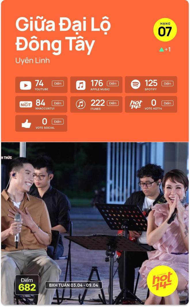 Hà Anh Tuấn bất ngờ debut top 5, Jack giữ vững no.1 trước hit Sài Gòn Đau Lòng Quá và 5 nhân tố mới tại HOT14 - ảnh 11