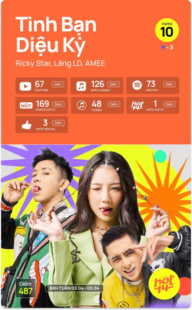 Hà Anh Tuấn bất ngờ debut top 5, Jack giữ vững no.1 trước hit Sài Gòn Đau Lòng Quá và 5 nhân tố mới tại HOT14 - ảnh 6