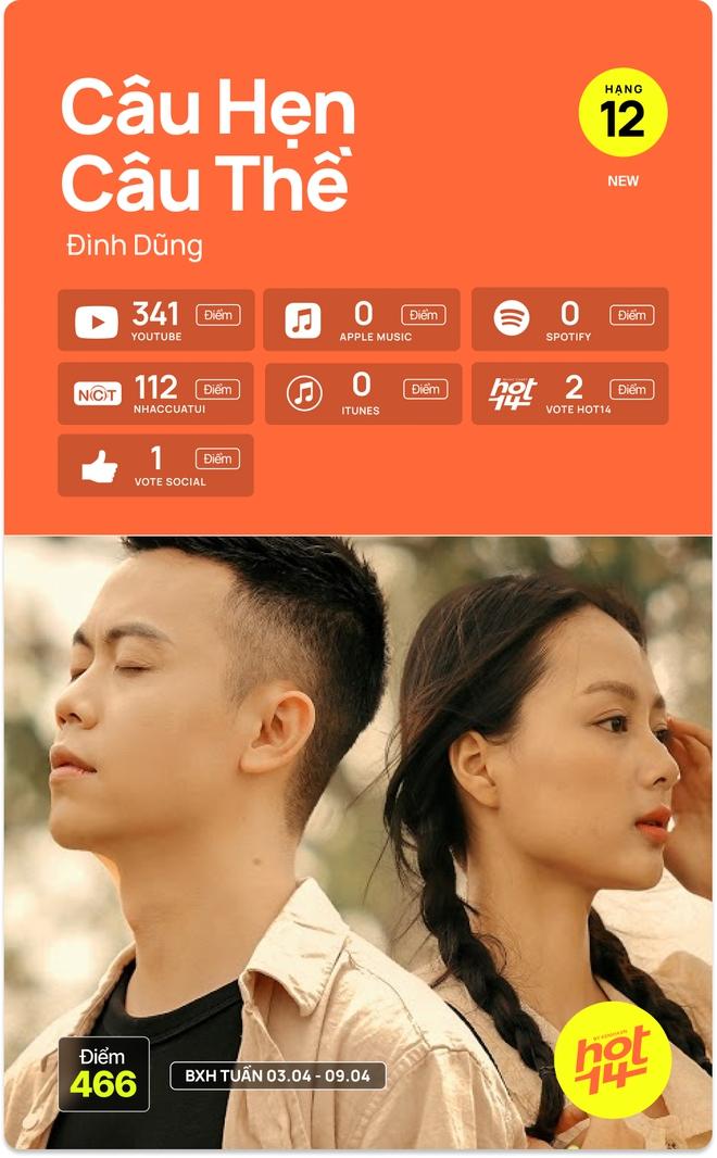 Hà Anh Tuấn bất ngờ debut top 5, Jack giữ vững no.1 trước hit Sài Gòn Đau Lòng Quá và 5 nhân tố mới tại HOT14 - ảnh 3