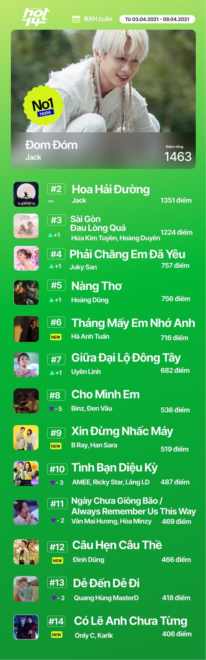 Hà Anh Tuấn bất ngờ debut top 5, Jack giữ vững no.1 trước hit Sài Gòn Đau Lòng Quá và 5 nhân tố mới tại HOT14 - ảnh 15