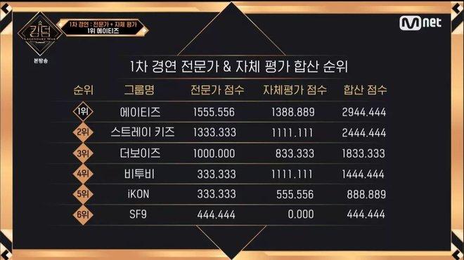 Thành viên boygroup xấu hổ vì nhận được 0 phiếu bầu từ các nhóm nhạc khác ở Kingdom - ảnh 1